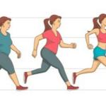 Exercise Prevents Obesity – व्यायाम बचाता है मोटापे से