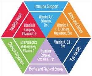 vitaminchart