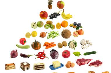 Food Pyramid and Calories